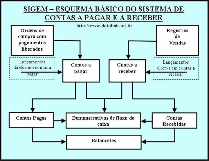 SIGEM     SISTEMA INTEGRADO DE GERENCIAMENTO EMPRESARIAL